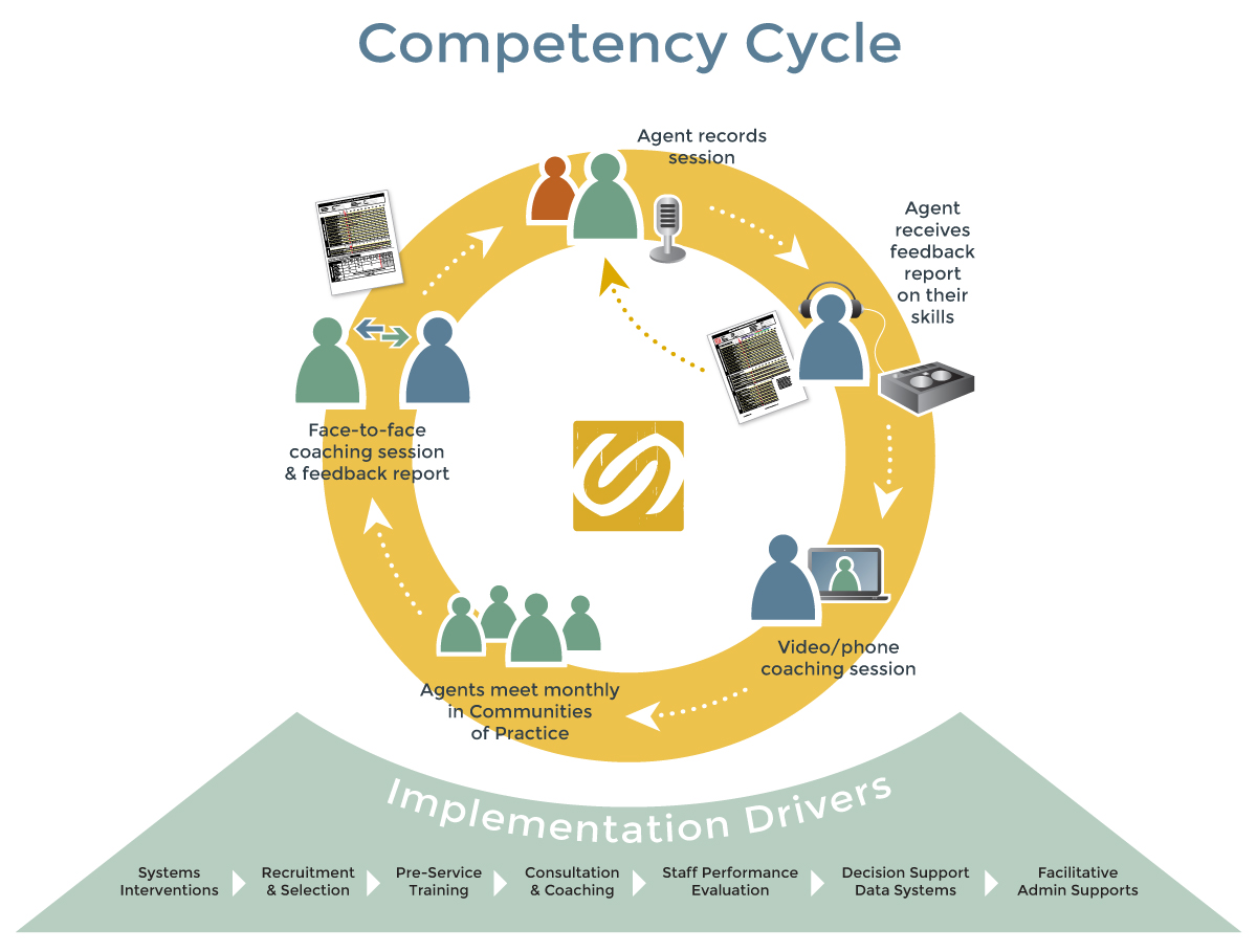 SB-Competency-Cycle-Full