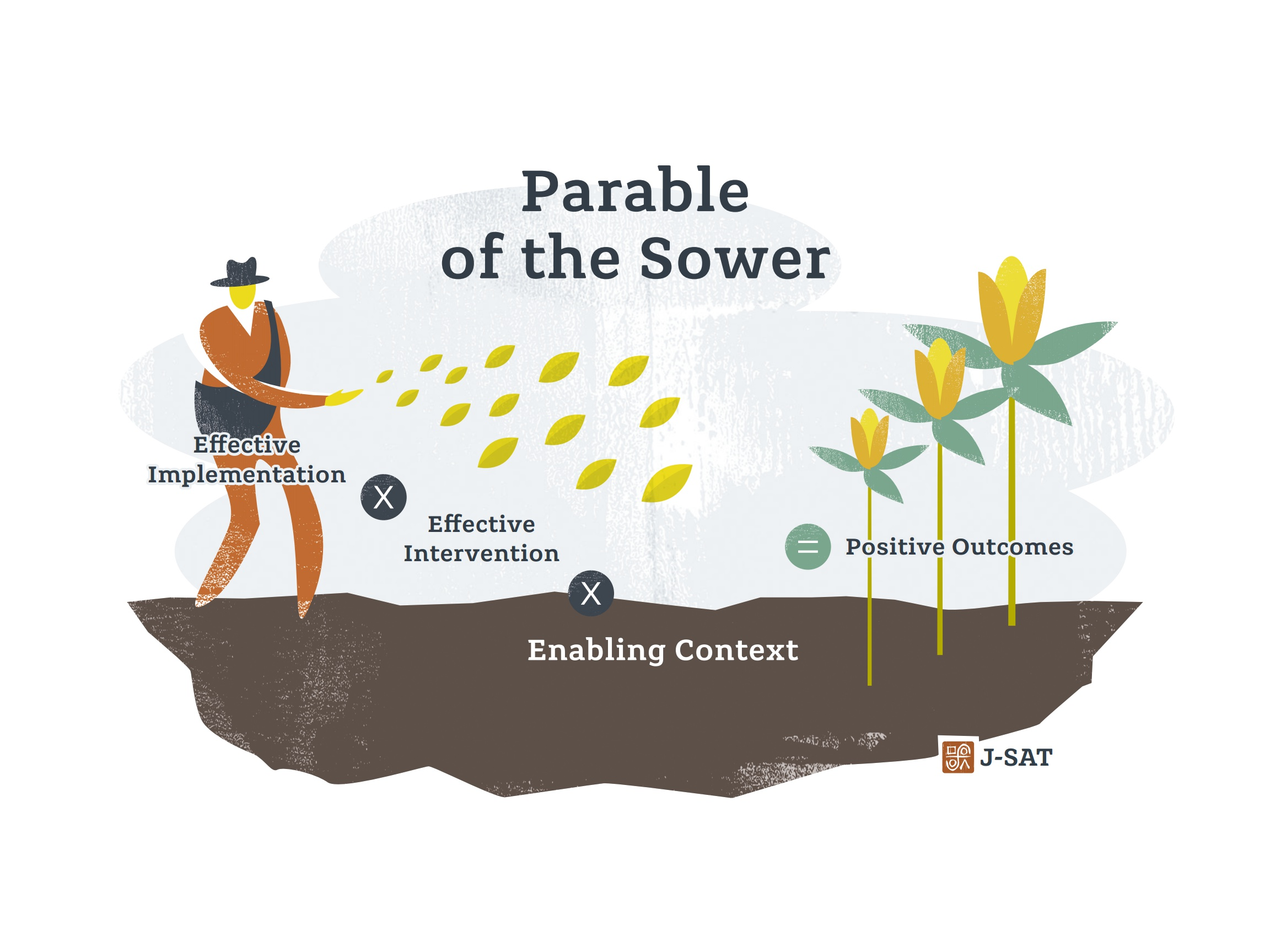 The Sower Parable & Best Practices for EBP Implementation